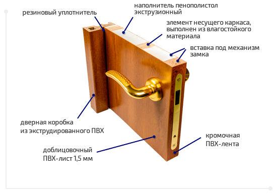 Как правильно должна стоять дверь в магазин