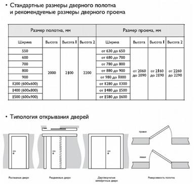 габариты стандартных размеров дверных проемов как